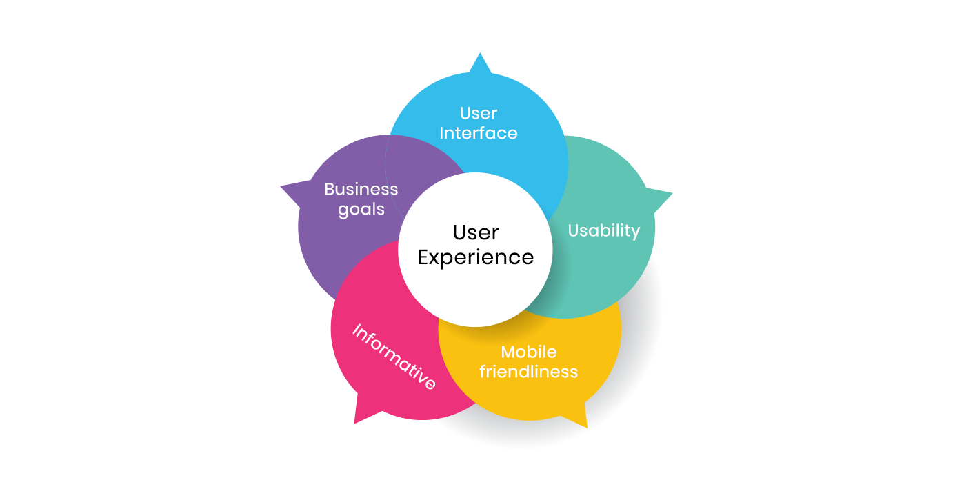 better-user-experience