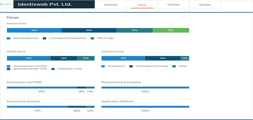 clutch-focus-report