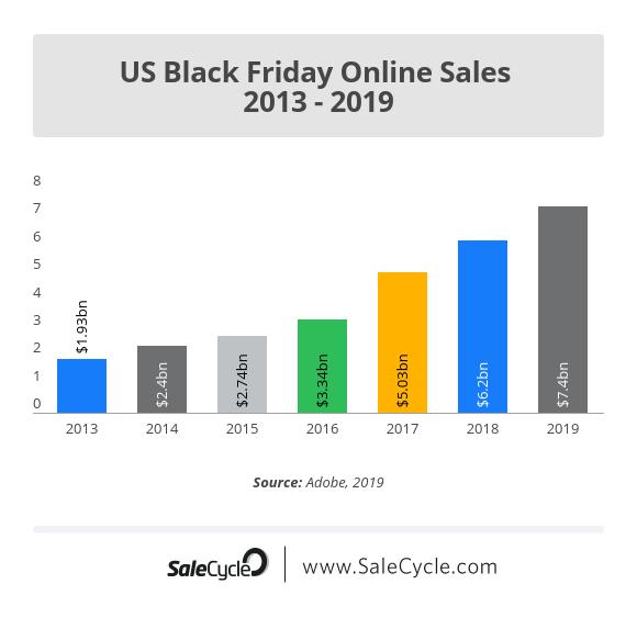 us-black-friday-online-sales-2013-2019