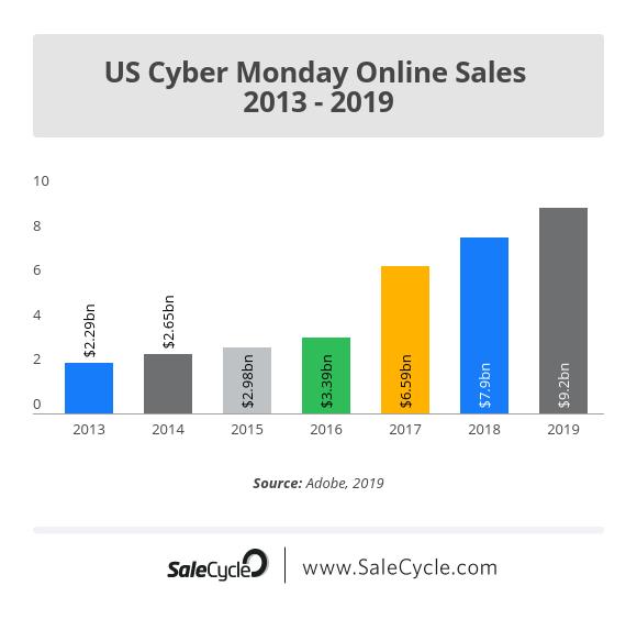 us-cyber-monday-online-sales-2013-2018-2